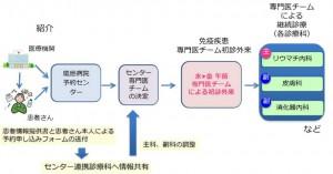 慶應病院、「免疫疾患専門医チーム初診外来」開設