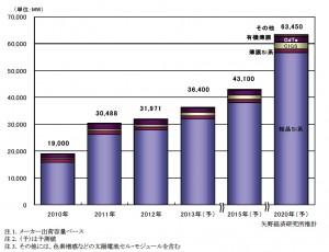 2012年の太陽電池セル・モジュール世界市場規模は前年比104.9%の31.97GWに