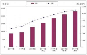 2016年度の国内3Dスキャナ市場は 2,300台,11,000百万円に