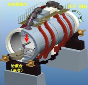 東芝,放射線医学総合研究所から重粒子線がん治療用照射システムを受注