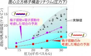東大ほか、超伝導体の物質設計に道を開く新たな理論計算手法を開発