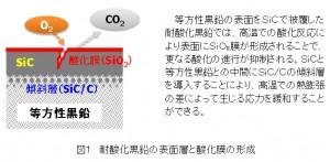 原研ほか,高温ガス炉用の高機能黒鉛材料の開発を開始