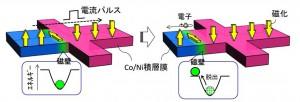 東北大、ナノ秒電流パルスによる磁壁の高い制御性を実証