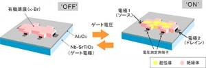 分子研、世界で初めて有機物に電圧を加えて超伝導を実現