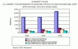 骨および関節を対象とした再生医療市場,2018年までに39億米ドル規模に達する見込み