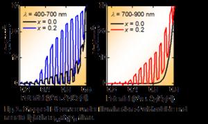 東大,赤さび(酸化鉄)を改良して太陽光エネルギーの変換効率アップに成功