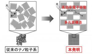 大阪大学,光触媒や色素増感太陽電池の効率を向上する,酸化チタンメソ結晶の簡便な合成法を開発