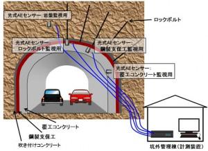 大林組とレーザック,トンネルなどインフラ構造体の維持管理用モニタリングツール「光式AEセンサ」を開発