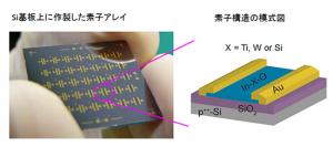 NIMS,高精細フラットパネルの安定的な生産が可能な新元素構成酸化膜の開発に成功