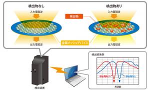 村田製作所,微量物質の簡単検出を実現する「金属メッシュデバイス」を開発