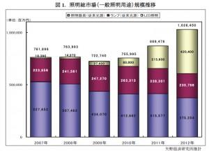 2012年の国内LED照明市場,前年比195.0%の4,204億円