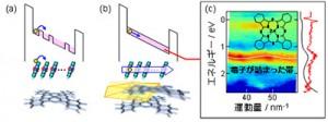 分子研、有機デバイスの中をゆっくり動くホールの性質を解明