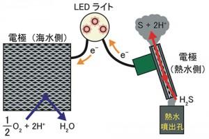 JAMSTECほか、海底から噴出する熱水を利用した燃料電池型発電に成功
