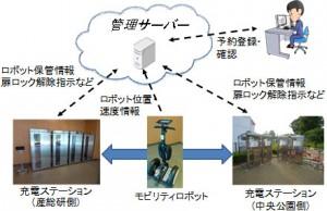 産総研、モビリティロボットシェアリングの実証試験を開始