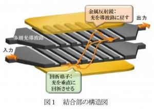 東工大、シリコン光3次元配線による50Gb/s信号伝送を実現
