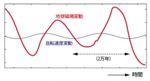 JAMSTEC、自転速度の変動が地球磁場に与える影響を解明