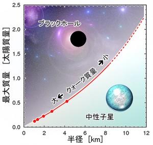 理研ほか、中性子星の最大質量とクォーク質量の関係を解明