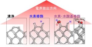 産総研、ダイヤモンド電子放出デバイスの高性能化の鍵を理論的に解明