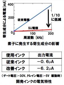 NECら,印刷CNTトランジスタで世界最高の動作速度500kHzを実証