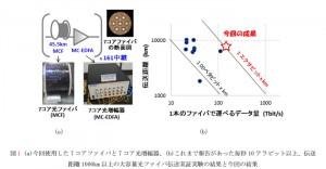 KDDI研と古河電工,容量距離積で1エクサ超の大洋横断級光ファイバ伝送実験に成功