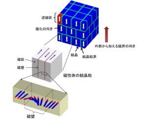 富士通,永久磁石が磁化反転する過程を大規模にシミュレーションすることに世界で初めて成功