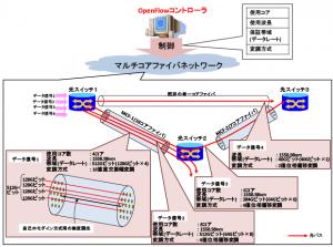 NICTら,マルチコアファイバネットワークの動的制御に成功