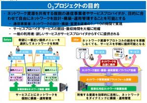 NTTおよび通信機器メーカら5社,世界初の広域SDN実現を目指す「O3プロジェクト」を開始