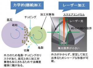 三菱マテリアル,レーザを用いた工具の精密形態形成技術を開発