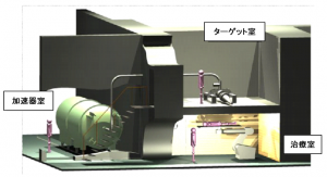 阪大、次世代がん治療装置(BNCT装置)を開発