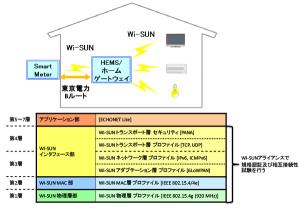 国際無線通信規格「Wi-SUN」が次世代電力量計「スマートメーター」に無線標準規格として採用