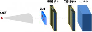 産総研、新しい工業用X線非破壊検査法を実証