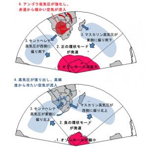 海洋研究機構ほか、南極のオゾン減少とアフリカ南部における夏季の気温上昇との関係を世界で初めて解明
