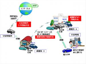 トヨタIT開発センターとNICT、車車間無線通信技術を使った災害情報の伝搬実証実験に成功