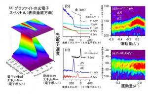 阪大と分子研、原子の集団振動で電子が散乱する現象の直接観察に成功