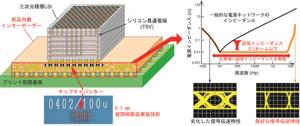 産総研、狭い間隔で電子部品を実装する技術により高機能インターポーザーを開発