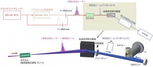 理研,瞬間出力2.6GWの世界最高出力孤立アト秒パルスレーザを開発