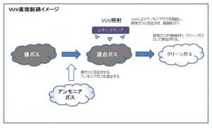 ウシオ電機ら,常温かつ無触媒でNOxを分解できる「VUV直接脱硝」技術を開発