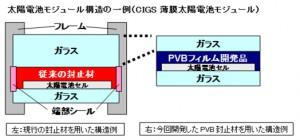 クラレと産総研,高耐久性の太陽電池封止材用PVBフィルムを開発