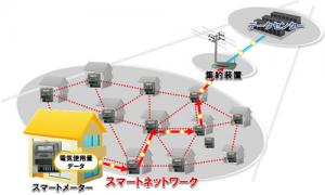富士通のスマートメータ向け通信技術,国際標準化推進団体の承認を取得
