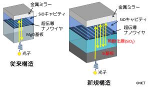 NICT、検出効率80%以上の「超伝導ナノワイヤ単一光子検出器」を開発
