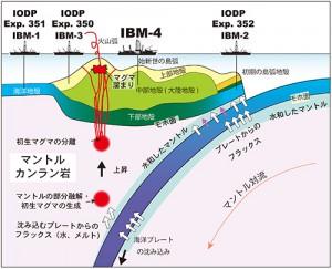 JAMSTEC、海底火山から初生マグマを世界で初めて発見