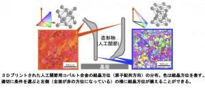 東北大、3Dプリンタで原子配列の方向の操作が可能に、医療用コバルト合金で発見