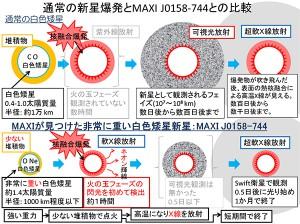 理研、JAXAら、新星爆発の瞬間の観測に成功