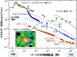 東工大ほか、観測史上最大級のガンマ線バーストを宇宙と地上から観測