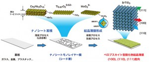 NIMS、ガラス基板上で配向を自在に制御したペロブスカイト酸化物結晶薄膜の成長に成功