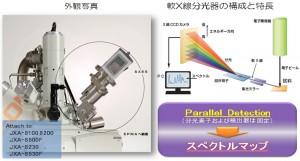 日本電子ほか、Liの分析も可能な電子顕微鏡用高エネルギー分解能軟X線分光器の開発に成功