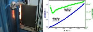 産総研、約2400 ℃まで熱膨張を正確に計測できる装置を開発