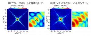 阪大など、X線自由電子レーザを用いて金属ナノ粒子の粒度分布と内部組織を複合的に分析
