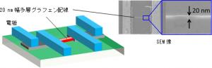 産総研,LSI銅微細配線の代替に期待できる 20nm幅の高性能なグラフェン微細配線を開発