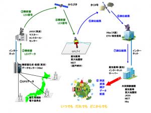JAXAら,準天頂衛星と技術試験衛星を用いた津波観測データの伝送実験を開始